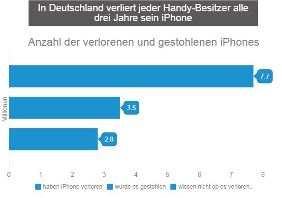 Verlorene iPhones Statisik