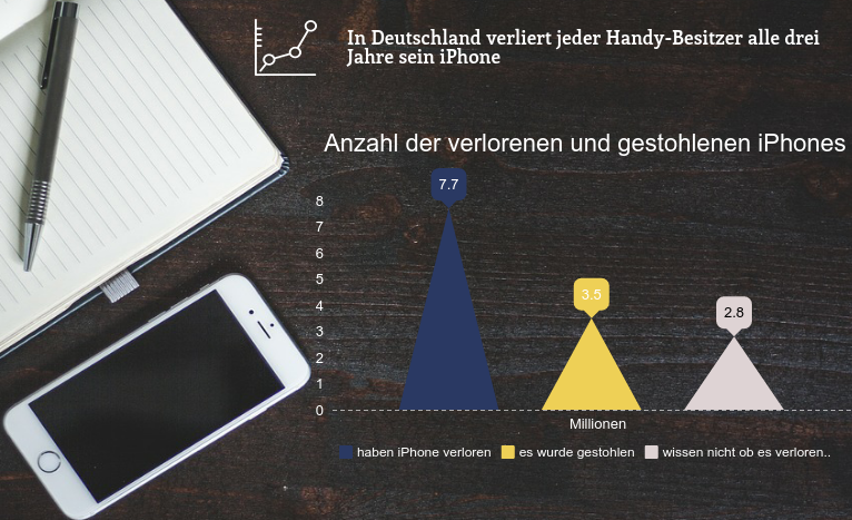 Handy Orten – So funktioniert es