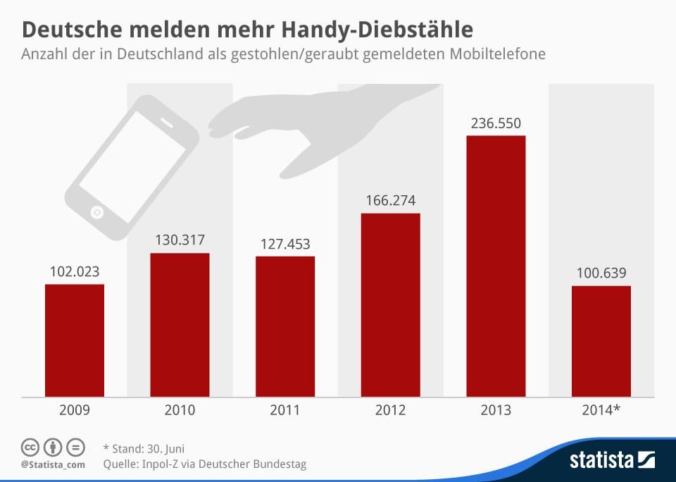Mobiltelefone in deutschland